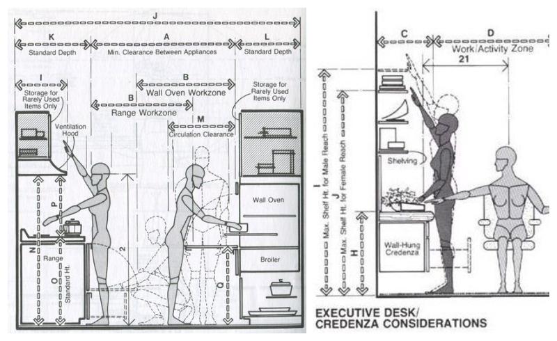 arredo casa ergonomico